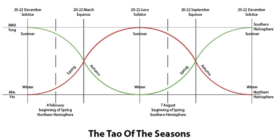 Tao of Seasons